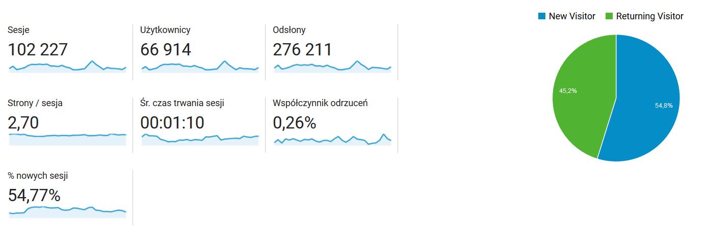 stats_styczeń